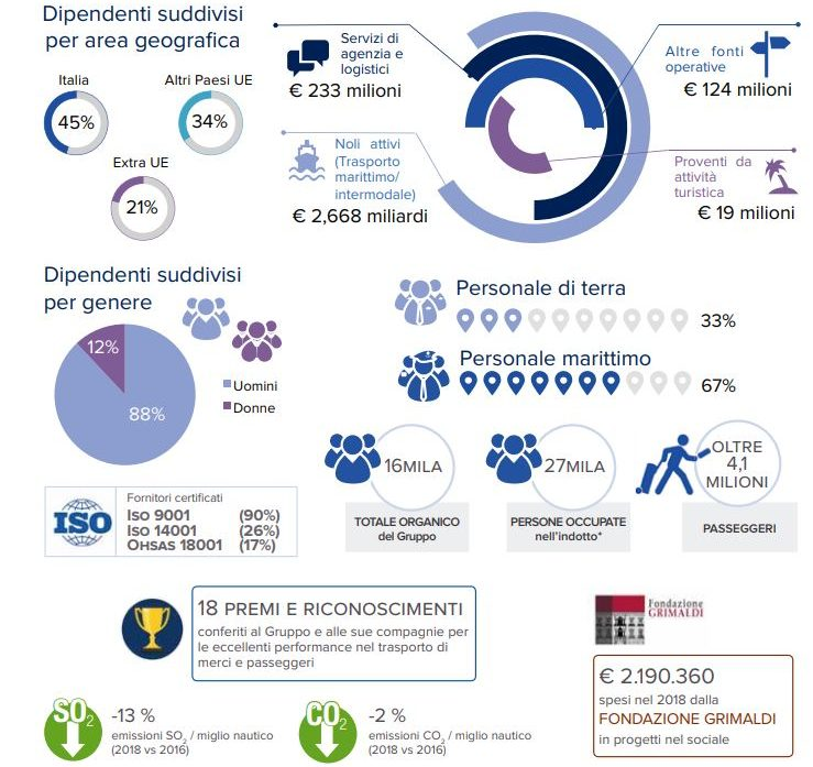 Report di sostenibilità