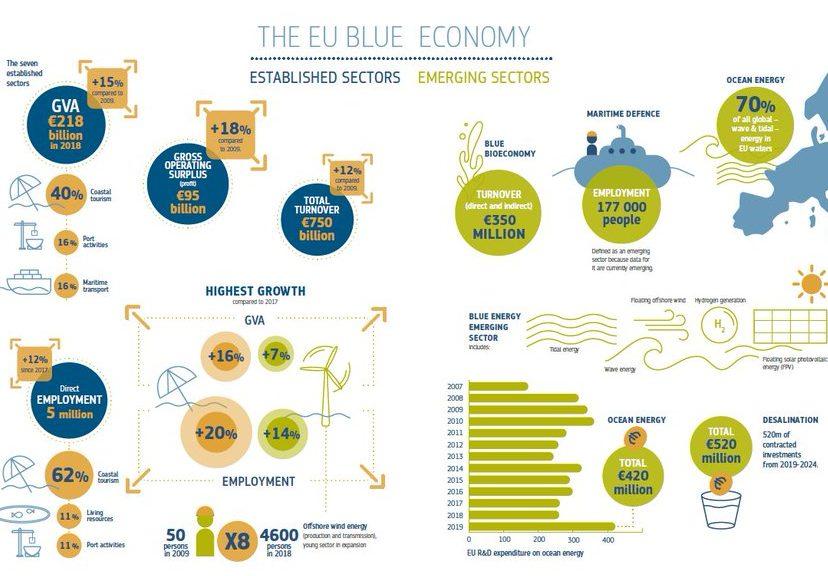 Blue Economy Report 2020,