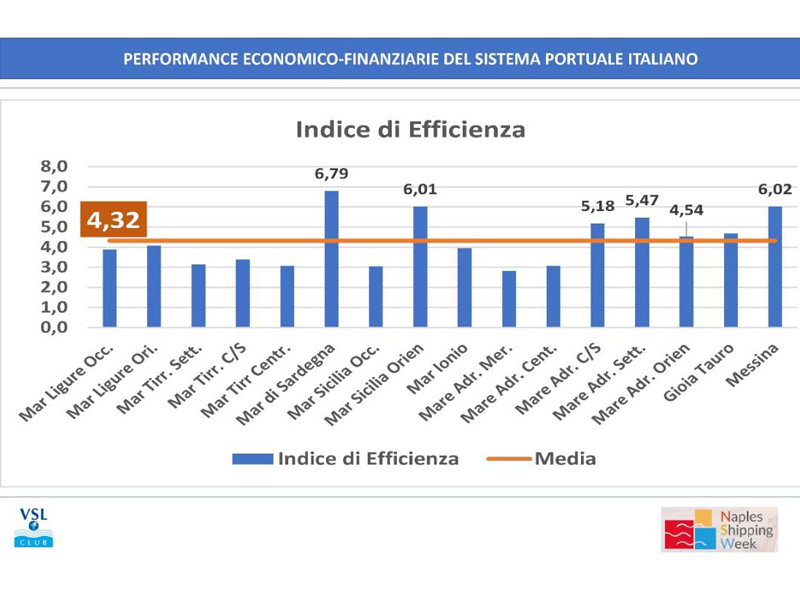 indice di performance